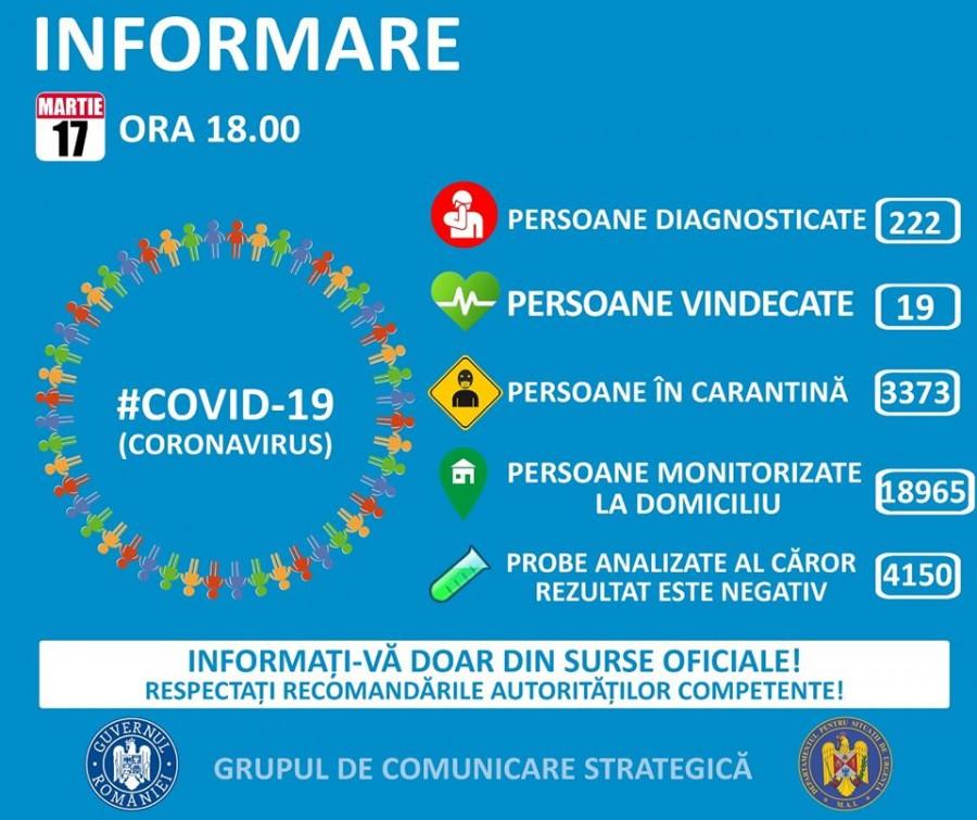 UPDATE Coronavirus România: 222 de cazuri confirmate, 19 vindecate și 40 de dosare penale pentru zădărnicirea combaterii bolilor