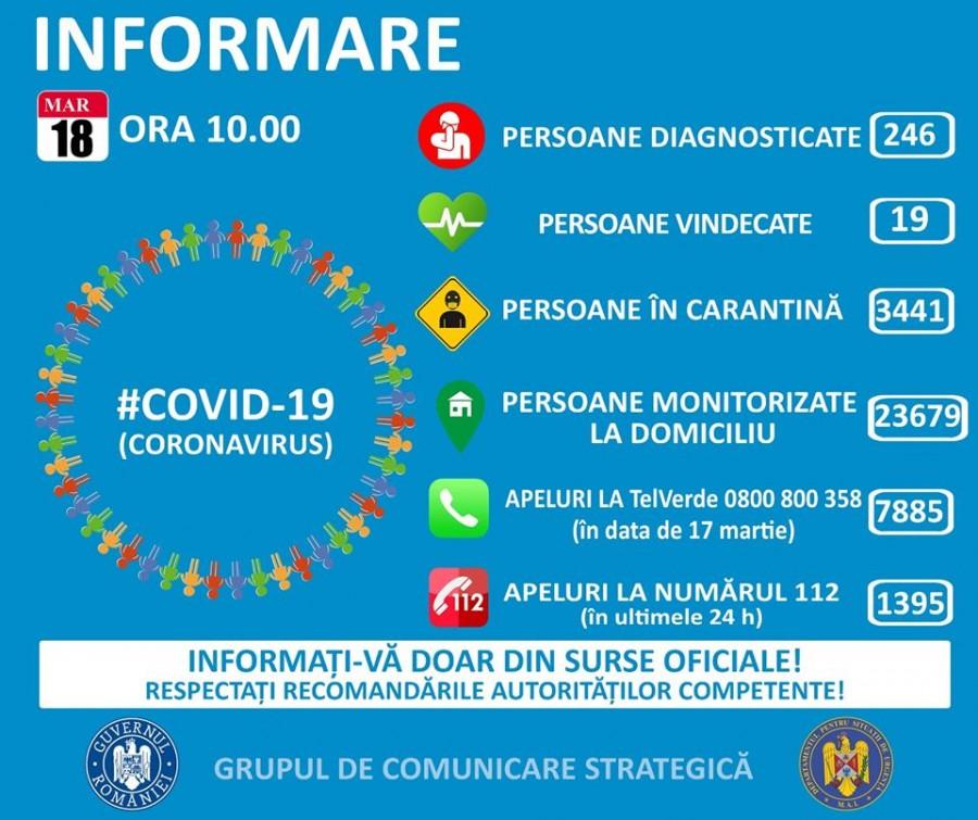 Coronavirus România, date oficiale: 246 de cazuri confirmate, 19 vindecate și 41 de dosare penale pentru zădărnicirea combaterii bolii
