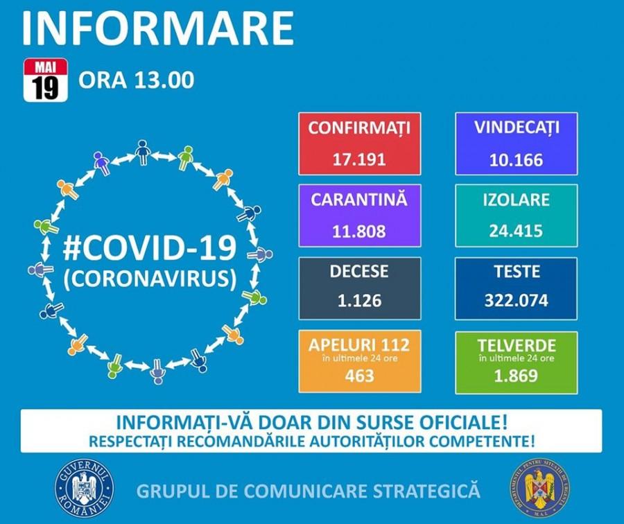 155 de noi cazuri de îmbolnăvire cu COVID-19, la nivel național